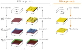 FIB-SEM Nanofabrication: Key Strengths for Benchmark Applications