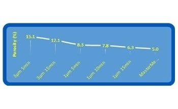 Accurate Porosity Measurement in Thermal Spray Coatings