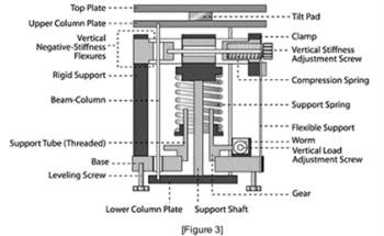 What are Negative Stiffness Vibration Isolators?