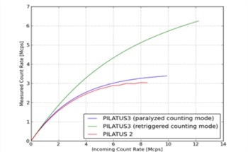 X-Ray Detectors Using PILATUS3 Technology