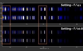 Optical Spectroscopy and Enhancement of True Resolution