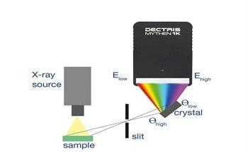 Improving Laboratory X-Ray Spectrometers