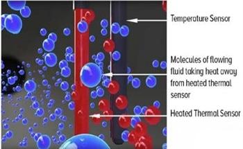 Flowmeter Technology to Measure Power Generation