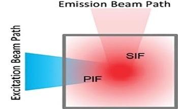 Excitation Emission Matrix (EEM) - A Guide