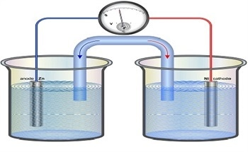 Oxidation-Reduction Potential (ORP) - The Basis of its Measurement