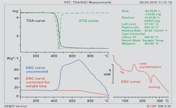 TGA, TMA, and DMA Analysis of Thermoplastics