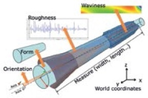 A Short Guide to Optical Roughness Measurements