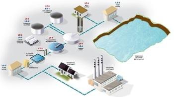 Water Treatment - Level-Measurement Solutions