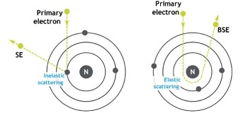 How to Mix Backscattered and Secondary Electron Images