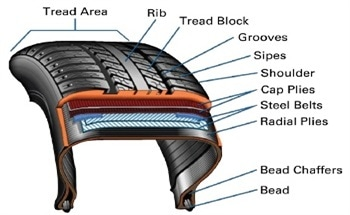 Tire Materials Testing for Harsh Environments