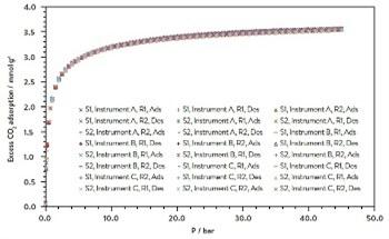 Using the Gravimetric Technique to Measure Gas and Vapor Sorption
