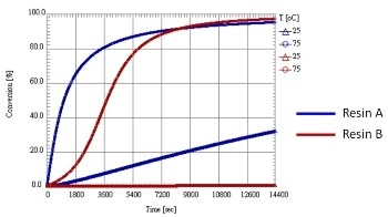 Using Non-Isothermal Resin Transfer Molding Simulations to Control Rheological Properties