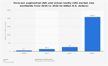 The Future of Virtual Reality and Data Visualization