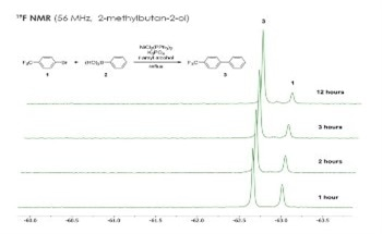 Using Benchtop NMR Spectroscopy to Monitor Suzuki Coupling Reactions