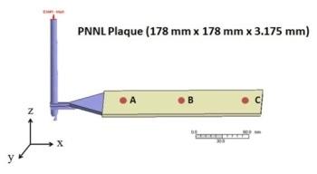 Reinforcement Efficiency of Carbon Fiber Composites - A Numerical Study