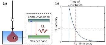 Mapping the Lifetime of Cathodoluminescence