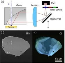 Examining Cathodoluminescence Contrast with Intensity Mapping