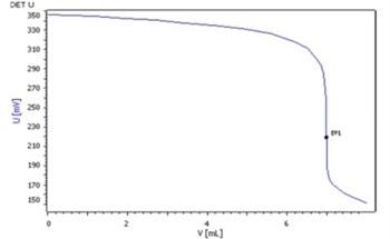 Iodine Adsorption Number of Carbon Black as per ASTM D1510 (Method B)