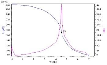 Determination of Dialkyl Di-Methyl Quaternary Ammonium Salts in Fabric Softener According to ASTM D5070