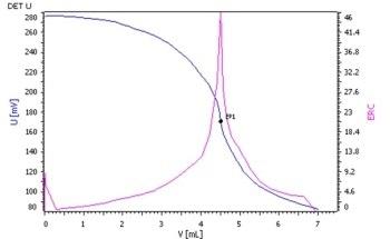 Determination of Diamidoamine-Based Quaternary Ammonium Salts in Fabric Softener According to ASTM D5070