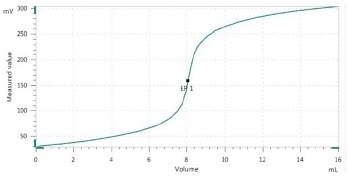 Determination of Hydrolyzable Chloride Content in Liquid Epoxy Resins According to ASTM D1726 (Method B)