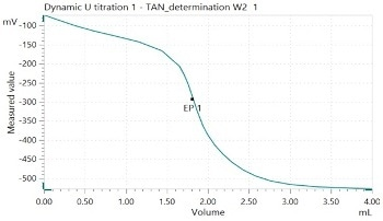 Determination of the Acid Number According to ASTM D664 and the Base Number in Fresh Motor Oil