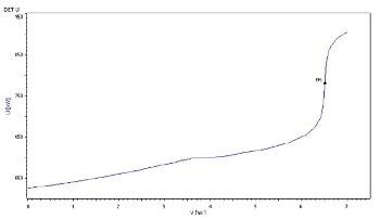 Determination of Metformin Hydrochloride Assay According to USP