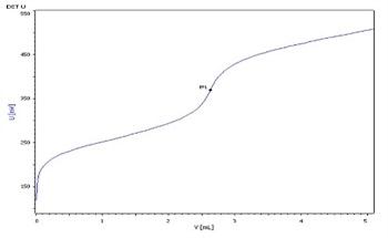 Determination of Nicotine in Tobacco by Non-Aqueous Titration