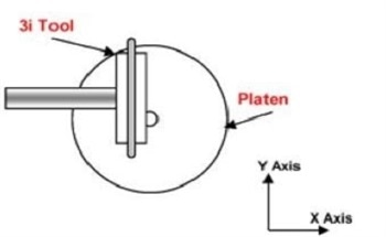 Simple and Repeatable Stage Alignment Procedure for TEM Sample Preparation