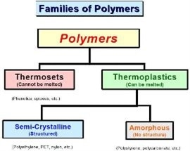 Understanding Plastics and Polymers - The Different Types of Plastic