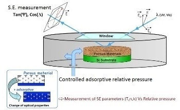 What is Ellipsometric Porosimetry?