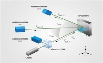 Advanced Optical Measurement Techniques for MEMS Devices