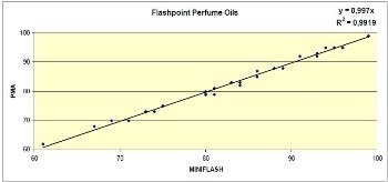 Why it is Important to Test Flammability of Valuable Fragrances and Flavoring for Transport Regulations?