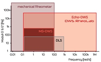 Using Microrheology to Measure Rheology Faster and Contact Free