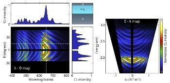 What is Energy-Momentum Cathodoluminescence Imaging?
