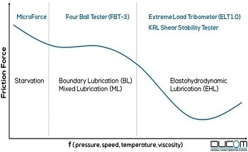Insight to Lubricant Friction Measurement Methods