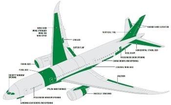 Discover New Geometries Shaping Aerospace Productivity