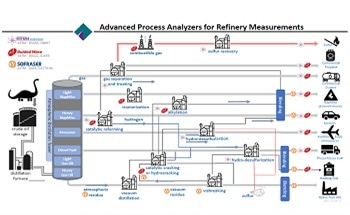 Process Analyzers to Process Crude Oil into Fossil Fuel Products