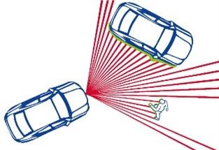 Requirements for Sensors for Autonomous Driving