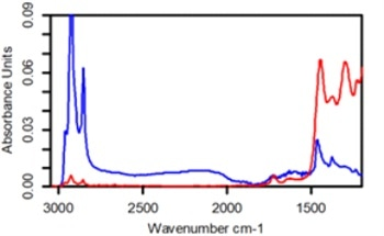 Using ATR to Study Coated SI Wafers