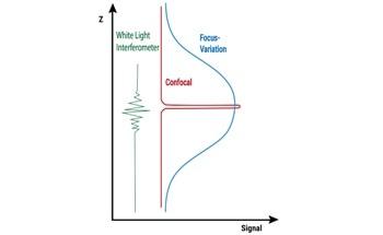 Focus-Variation versus Optical Techniques