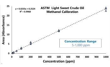 Examining Methanol Content in Light Crude Oil