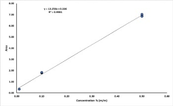 Developing Fuel Analysis to Detect Methanol in Biodiesel