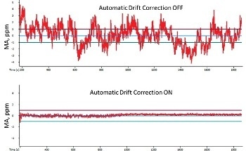 Applying Automatic Drift Correction to Mass Spectrometry