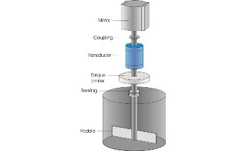How to Measure Viscosity Using Rotary Torque Equipment