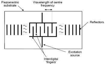 Non-Contact Strain Measurement Using Rayleigh Waves