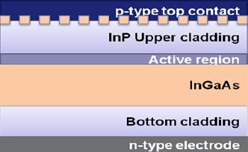 Defining an Optimal Plasma Processing Toolkit for Indium Phosphide (InP) Laser Diode Production