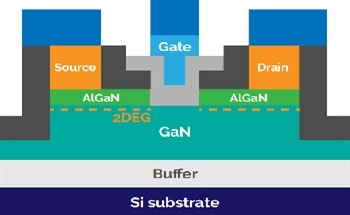 Atomic Layer Deposition and Atomic Layer Etching for GaN Power Electronics