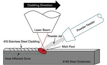Ensuring Laser-Based Weld Quality with NanoIndentation