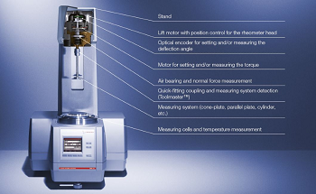 Rheometers: How and What do they Measure?